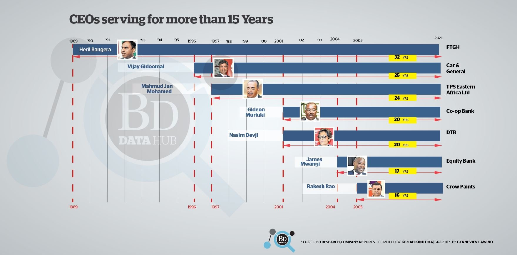 Longest-serving CEOs in NSE firms revealed
